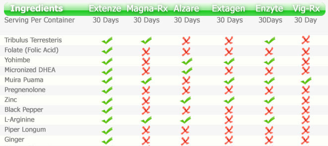 ExtenZe Review  Does it really work? Medical Facts